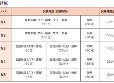 Bao nhiêu điểm là đỗ kỳ thi năng lực tiếng Nhật N5, N4, N3,N2,N1?
